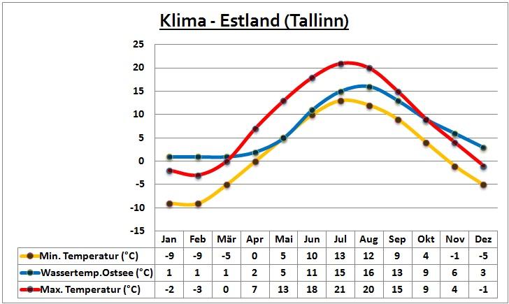 Tallinn Wetter